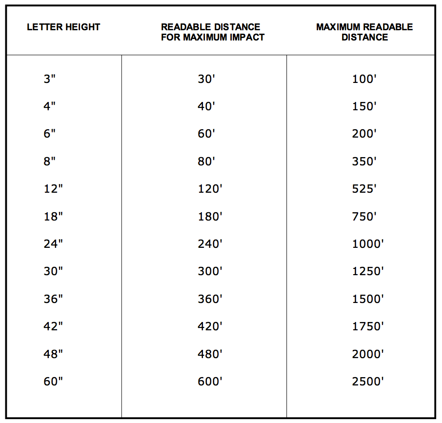 Sign Letter Visibility And Focal Length