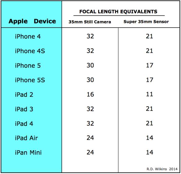 Apple device lens comparison chart