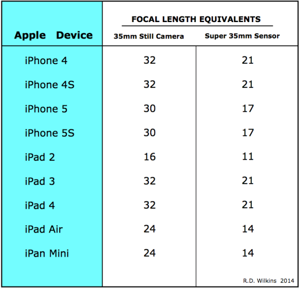 Apple device lens comparison chart