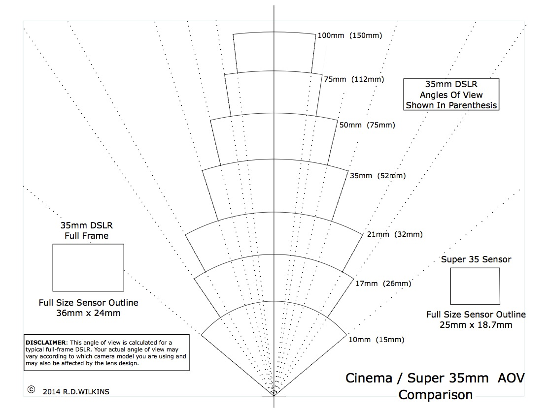 Set design angle of view comparison chart pooptronica