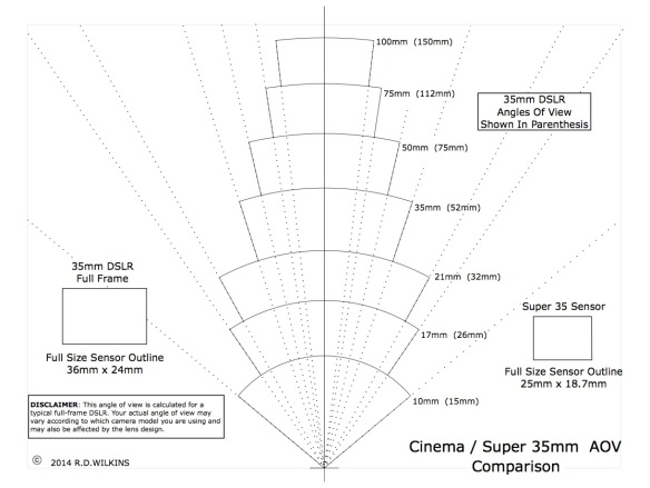 Angle Of View Comparison Chart