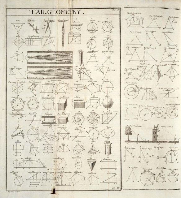 Plate of geometry formula